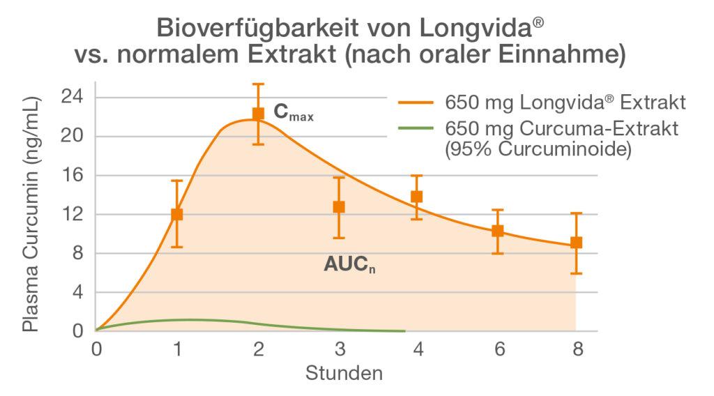 Bioverfügbarkeit mit Longvida® vs. normalem Extrakt